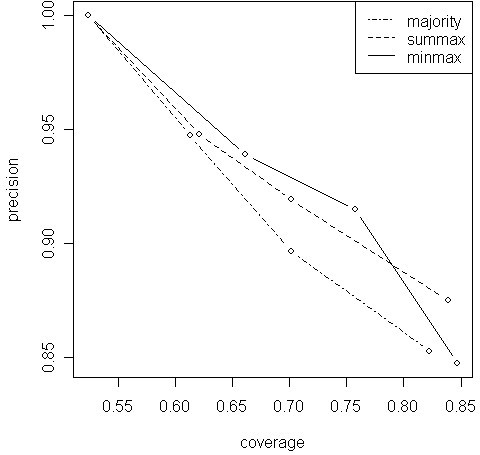 Precision-coverage curves on the human GSD dataset. The three curves represents different weighting strategies and their points for different levels of filtering of the inverse co-author graph. The authors who had over 100, 50 or 20 MedLine publications were ignored yielding 3 points on the precision-coverage space, while the fourth point of each curve shows the case without any filtering.