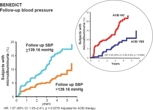 Patients who developed microalbuminuria throughout the study period of the BENEDICT trial according to follow-up systolic blood pressure (SBP). These are patients with type 2 diabetes, arterial hypertension, and normoalbuminuria at baseline. Effective SBP reduction below the median (<139.16 mmHg) has specific and independent protective effects against the development of microalbuminuria. The risk reduction for microalbuminuria that was achieved by angiotensin converting enzyme inhibitor (ACEi) therapy in patients with follow-up SBP above the median (≥139.16 mmHg) was highly significant even after adjustment for baseline covariates and concomitant treatment with non-dihydropyridine calcium channel blockers. Thus ACEi therapy had a further protective effect, in particular when SBP was less effectively controlled (inset).