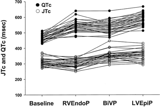 QT interval (●) and JT interval (○) duration during baseline rhythm, right ventricular endocardial, biventricular and left ventricular epicardial pacing in 29 patients with heart failure. Reproduced with permission from Lippincott Williams   & Wilkins [7].