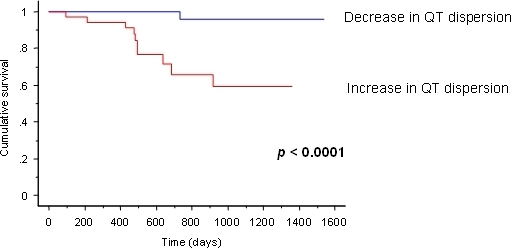 Kaplan-Meier survival curves according to change in QT dispersion (QTD) from baseline to 48 days following biventricular pacemaker implantation. Reproduced with permission from Elsevier [29].