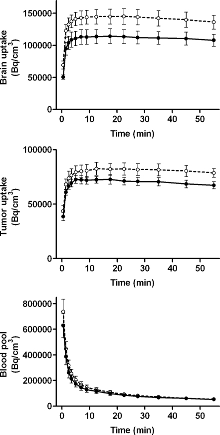 Time-activity curves of 11C-SA4503-derived radioactivity in tumour, brain and blood pool. Solid line: animals scanned after short pentobarbital anaesthesia (< 20 min, control condition, n = 5); dotted line: same animals scanned after protracted pentobarbital anaesthesia (>3.5 h, n = 5). The PET data were normalized to a body weight of 330 g and an injected radioactivity dose of 20 MBq, as described previously [24]. The effect of protracted anaesthesia on brain uptake (after >10 min) and tumour uptake (after >20 min) was statistically significant, in contrast to the effect on radioactivity in the blood pool