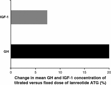 Percent reduction of GH and IGF-1 concentrations at 12 months in patients with acromegaly treated with titrated versus fixed doses of lanreotide ATG