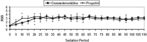 Levels of RSS during the intraoperative period (sedation period). Data are displayed as means±standard deviations. *Statistically significant compared to the baseline value. †Statistically significant compared to group D.