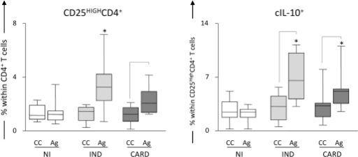 Analysis of IL-10+ CD25High CD4+ regulatory T cells in the peripheral blood from chagasic patients.Frequency of regulatory T cells and intracytoplasmic IL-10 (cIL-10) levels in CD25High CD4+ cells from patients with distinct clinical forms of Chagas' disease (IND, light gray box; CARD, dark gray box) and non-infected individuals (NI, white box) following short-term in vitro stimulation of whole blood samples with T. cruzi antigens. Baseline levels of CD25High CD4+ and cIL-10+ T cells were obtained from control cultures (CC) maintained under the same conditions (22 h incubation at 37°C, CO2 humidified incubator). The results are expressed in box plot format for CD25High CD4+ (left panels) and cIL-10+ T cells (right panels). The box stretches from the lower hinge (defined as the 25th percentile) to the upper hinge (the 75th percentile) and, therefore, contains the middle half of the score in the distribution. The median is shown as a line across the box. Therefore, 1:4 of the distribution is between this line and the bottom or the top of the box. Significant differences are identified by connecting lines for comparisons between CC and Ag, and highlighted the ability of T. cruzi antigens to trigger enhanced levels of CD25High CD4+ and cIL-10+ T cells in both IND and CARD groups. Significant differences between clinical groups are identified by asterisks as compared to NI.