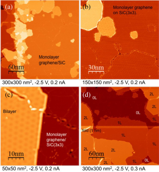 "STM images of a 6H-SiC(000-1) sample after graphitization (same sample as in figure 1). (a) 300 × 300 nm2 STM image of few layers of graphene grown on 6H-SiC (000-1). The brightest areas correspond to multilayers grown on a step edge, the right part corresponds to monolayer graphene. (b) 150 × 150 nm2 zoom of the top right corner of image (a). The dark areas correspond to monolayer graphene grown on (3 × 3) SiC-reconstructed surface. MPs are seen on the monolayer and on the multilayers (the brighter area) indicating that the first graphene layer is disoriented compared to the SiC surface and that the multilayers are ""twisted"" (turbostratic stacking). (c) 50 × 50 nm2 STM images of a bilayer and a monolayer. The turbostratic stacking of the bilayer is revealed by a long-range MP with a wavelength of 4 nm. On the monolayer, one can only see the (3 × 3) SiC surface reconstruction pattern due to the high tunnel voltage (-2.5 V). It should be stressed that the top graphene plane is continuous between the mono and the bilayer. (d) 300 × 300 nm2 STM image showing the distribution of FLG grown ranging from the bare (3 × 3) SiC surface (0L), monolayers (1L), and bilayers (2L). On the left, a 1-nm high wrinkle can be seen on a bilayer. The bright horizontal line corresponds to a tip change."