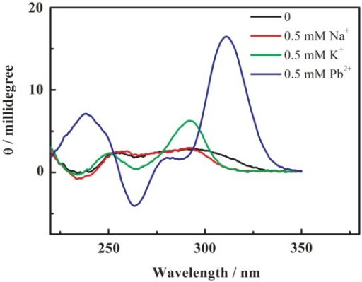 CD spectra of the cation-induced G-quadruplexes of PS2.M in the presence of various cations in the buffer (10 mM MES/Tris, pH 6.1) at 25°C. Concentrations of oligonucleotide were 25 µM after mixing.