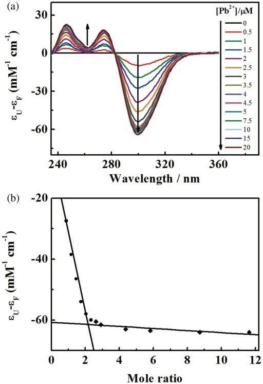 Spectrophotometric titration of PS2.M (2.5 µM) with of Pb(NO3)2. (a) Spectral changes in the titration process. The final cation concentrations after mixing are shown at the right of the panel; (b) Plot of absorbance change at 303 nm versus the mole ratio of Pb(NO3)2 to PS2.M. The temperature was maintained at 25°C.