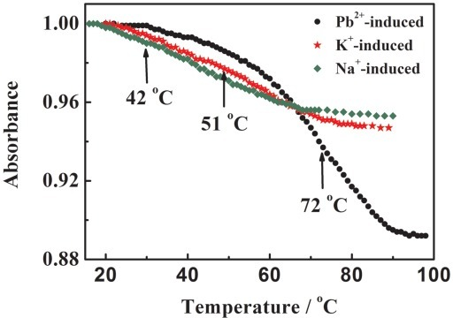 Denaturation profiles for the G-quadruplex of PS2.M (2.5 µM) induced by various cations in buffer solution (10 mM MES/Tris, pH 6.1). The UV-melting curves were measured at 303 nm for Pb(NO3)2 (0.5 mM) and at 295 nm for NaNO3 or KNO3 (50 mM).