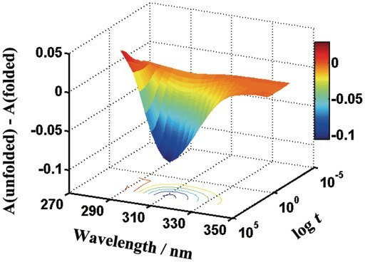 Representative 3D plots of the wavelength and time dependence of spectrophotometric changes accompanying the Pb2+-induced folding of PS2.M. Pb(NO3)2 (20 µM) was mixed with PS2.M (5.0 µM) in buffer solution (10 mM MES/Tris, pH 6.1). The temperature was kept at 25°C.