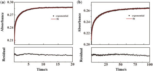 Time-tracing curves of conformational changes by measuring absorbance change at 303 nm for (a) Na+/Pb2+ and (b) K+/Pb2+ exchanges. PS2.M (5 µM) was annealed in the buffer (10 mM/Tris, pH 6.1) containing 50 mM of Na+ or K+ and then mixed with Pb(NO3)2 (50 µM) at 25°C. Each profile was fitted to a three-exponential function. For the Na+/Pb2+ exchange, the optimized relaxation times are τ1 = 0.0037 ± 0.0001 s, τ2 = 0.15 ± 0.001 s and τ3 = 2.1 ± 0.01 s. For the K+/Pb2+ exchange, the optimized relaxation times are τ1 = 0.23 ± 0.007 s, τ2 = 1.88 ± 0.03 s and τ3 = 17.6 ± 0.2 s. The residual plots indicate the deviation of the experimental and fitted absorbance changes.