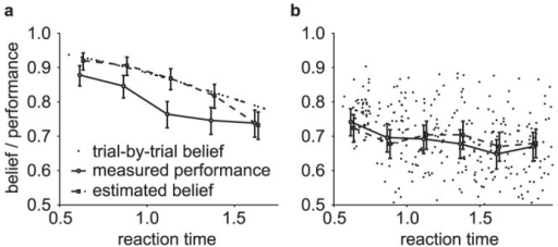 Comparing estimated belief with performance and trial-by-trial belief.(a) A DM with a non-uniform prior of  as in Fig. 3b. Trial-by-trial belief differs from performance because of the asymmetric prior. By contrast, the estimated belief using Eq. (13) matches the trial-by-trial belief, because the decision maker's state is fully observable in a DM. (b) A two race model with uniform priors as in Fig 3c. This time, the decision maker's state is not fully observable because the state of the losing race is unknown to the experimenter. As a consequence, the belief estimated by Eq. (13) no longer matches the trial-by-trial belief of the observer but only the averaged belief, where the average is performed over the state of the losing race. Details of the model simulations are described in Methods: Generating Figures 3 and 4.