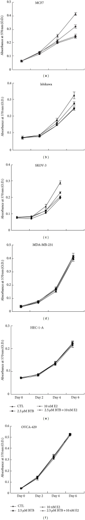 Differential growth inhibition effects of BTB on ERα-positive versus ERα-negative breast, endometrial, and ovary cancer cell lines. Cells were treated with 2.5 μM BTB or mock EtOH in the absence or presence of 10 nM E2. Phenol red free DMEM medium with indicated treatment was refreshed every 2 days for a total of 6 days. (a)–(c) BTB Inhibits the E2-induced growth of ER-positive breast cancer MCF-7, endometrial cancer Ishikawa, and ovarian cancer SKOV-3 cells. (d)–(f) BTB has no effect on the growth of ER-negative breast cancer MDA-MB-231, endometrial cancer HEC-1-A, and ovarian cancer OVCA429 cells. Data represent mean ± SD collected from three independent experiments.