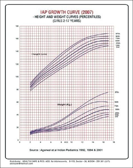 Iap Growth Curve For Girls 2 To 17 Yrs Open I