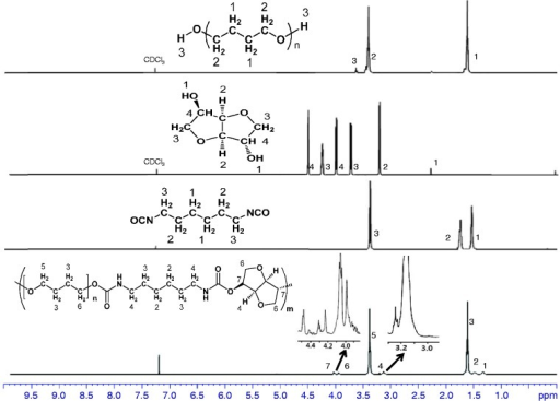 1H Nuclear magnetic resonance (NMR) spectra of PTMG, isosorbide, HDI, and polyurethane.HDI: hexamethylene diisocyanate; PTMG: poly(tetramethylene glycol).