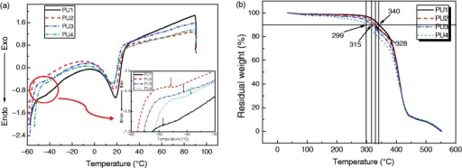 (a) DSC and (b) TGA thermograms of polyurethanes: PU1, PU2, PU3, and PU4.