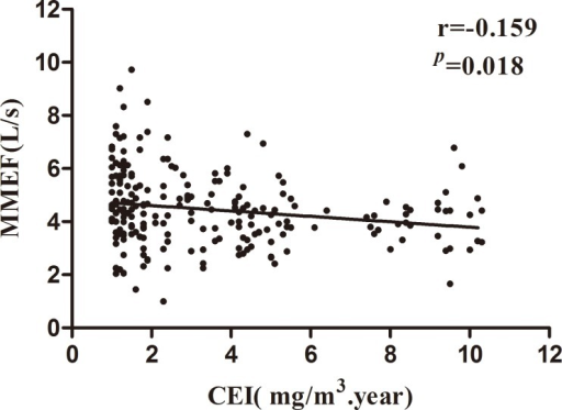 Correlation of maximal med-expiratory flow curve (MMEF) and the manganese cumulative exposure index (Mn-CEI) in male workers among high exposure group.Data were analyzed by partial correlation, r = -0.159, p<0.01.