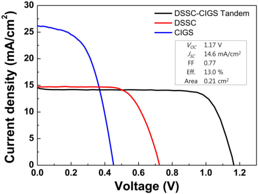 Current density-voltage (J–V) characteristics of DSSC/CIGS tandem solar cell and DSSC and CIGS single-junction solar cells under 1 sun illumination.