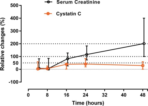 Relative changes (%) in both creatinine and cystatin C.Total of 37 severe patients included in this graph (non-survivors = 17 patients). In all the survivors, baseline was assumed as lowest concentrations during the hospital stay or at follow up (for both serum creatinine and serum cystatin C). Baseline serum creatinine level in non-survivors was estimated by solving MDRD formula for GFR of 75 ml/min.
