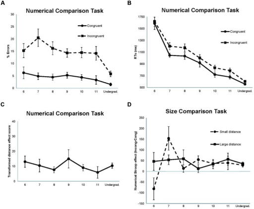 Data from the comparison tasks. (A) Percentage of errors for the size congruency conditions in the numerical comparison task. (B) Mean reaction times (RTs) for the size congruency conditions in the numerical comparison task. (C) Transformed scores for the distance effect in the numerical comparison task [(small distance RTs – large distance RTs)/large distance RTs]∗100. (D) Numerical Stroop effect as a function of numerical distance in the size comparison task (Incongruent RTs – Congruent RTs). Error bars (1 SE of the mean) are shown as vertical lines.