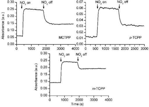 Kinetics of the exposure of MCTPP/TiO2, p-TCPP/TiO2 and m-TCPP/TiO2 composite films to 500 ppm NO2 measured at 447, 445 and 442 nm, respectively.