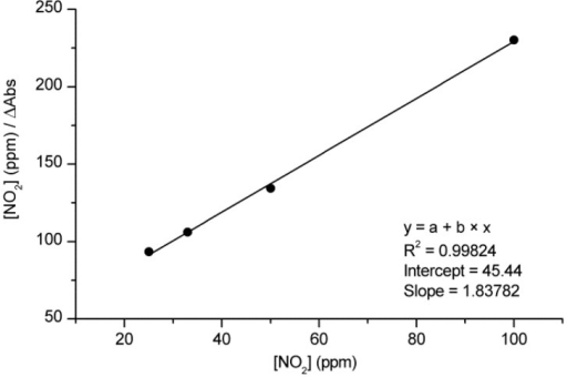 Langmuir adsorption plot for m-TCPP/TiO2 composite films upon exposure to 25, 33, 50 and 100 ppm NO2.