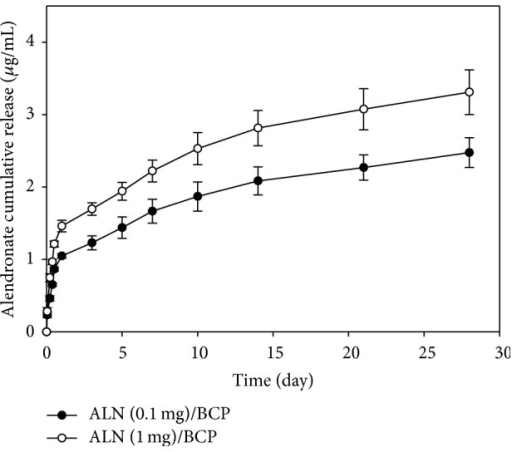 In vitro release profiles of ALN from ALN (0.1 mg)/BCP and ALN (1 mg)/BCP scaffolds. These experiments were repeated three times.