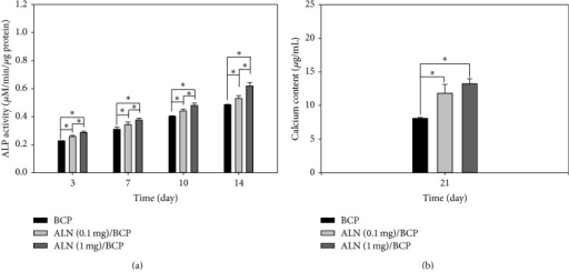 (a) ALP activity of MG-63 cells cultured on BCP, ALN (0.1 mg)/BCP, and ALN (1 mg)/BCP scaffolds after culture for 3, 7, 10, and 14 days (∗P < 0.05) and (b) calcium deposition by MG-63 cells cultured on BCP, ALN (0.1 mg)/BCP, and ALN (1 mg)/BCP after culture for 21 days (∗P < 0.05). The error bars represent mean ± SD (n = 5). These experiments were repeated three times.