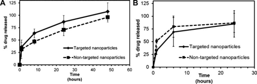 Drug release kinetics from tylocrebrine nanoparticles.Nanoparticleswere dispersed in (A) 1X PBS (pH 7.4) or (B) 1X PBS (pH 6.5) and incubatedat 37 °C and 100 rpm. Drug release from nanoparticles was monitoredby analyzing tylocrebrine concentration in the release buffer usingHPLC. Data represented as mean ± SD, n = 3.
