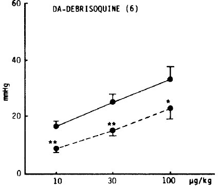 Influence of amineptine on pressor responses of dopamine potentiated by debrisoquine. Other legends and methods are the same as in Fig. 2. and 10. *: pä0.05, **: pä0.01
