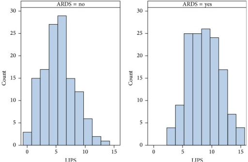 Distribution of LIPS for patients with and without the development of ARDS. Distribution of LIPS for patients who develop and do not develop ARDS. Patients with ARDS tend to have higher LIPS values.