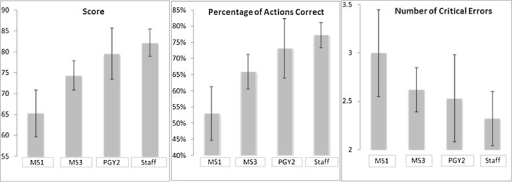 Mean score, percentage of actions correct, and number of critical errors by level of training. Error bars indicate standard deviation; undergraduate medical students in year 1 (MS1) with limited knowledge and expertise, undergraduate medical students in year 3 (MS3), postgraduate trainees in year 2 of internal medicine residency (PGY2), and staff endocrinologists.