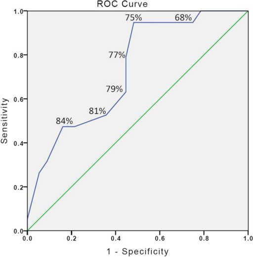 Receiver-operating characteristic curves for discriminating between expert and non-expert on the basis of score. The number indicated for each point is the score applied as a cut point value.