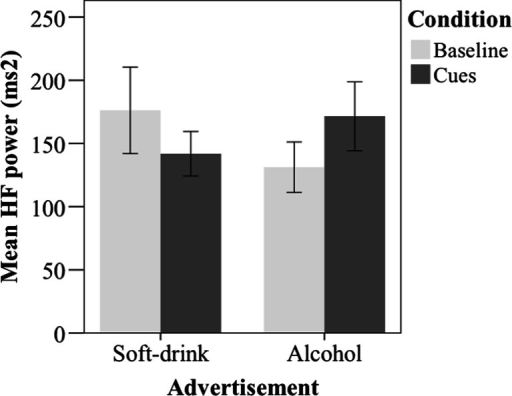 Mean EVHRV HF power during cue exposure and baseline in the block of alcohol and soft drink advertisement. Error bars indicate the 95 % confidence interval