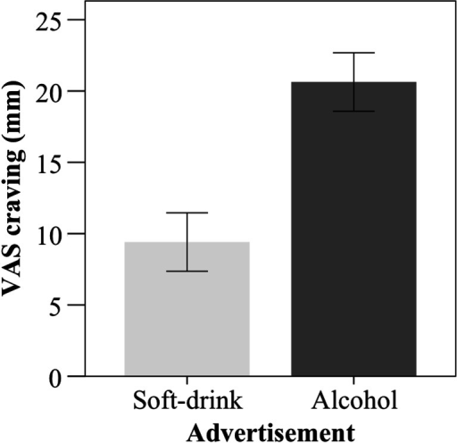 Mean craving score after alcohol and soft drink advertisement exposure. Error bars indicate the 95 % confidence interval