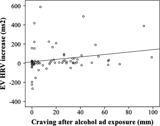 Scatterplot of the increase in EVHRV HF power during alcohol-cue exposure (as compared to pre-cue baseline) in alcohol advertisement (y-axis) against the craving scores after exposure to alcohol advertisement (x-axis)