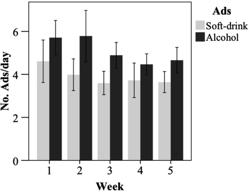 Mean number of self-reported exposures to soft-drink and alcohol advertisements per day for each of the five monitoring weeks. Error bars indicate the 95 % confidence interval