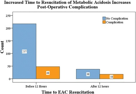 Number of complications based on time to EAC resuscitation