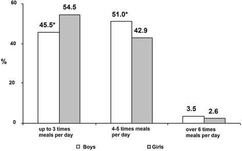 Distribution of meal frequency per day by gender. *P < 0.05 in comparison with girls