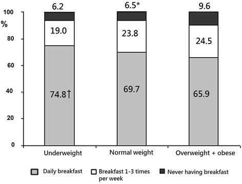 Distribution of breakfast eating rate per week by the BMI category. *P < 0.05 in comparison with overweight + obese group. †P < 0.05 in comparison with normal weight and overweight + obese groups