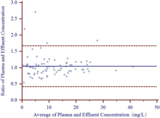 Bland-Altman plot of plasma/effluent concentration ratios compared to average plasma and effluent concentrations (n = 83).The line representing the bias is presented as a solid line, and the 95% limits of agreement are presented as dashed lines. The bias is 1.044 (95% CI, 0.975 to 1.114), and the lower and upper 95% limits of agreement are 0.417 (95% CI, 0.298 to 0.537) and 1.671 (95% CI, 1.552 to 1.791).