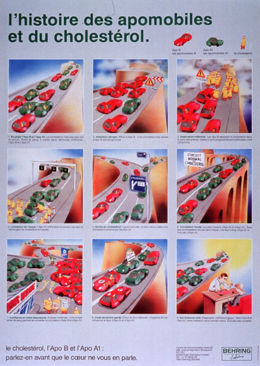 <p>Gray poster with green and black lettering.  Title at top of poster.  Visual image is a series of nine panels explaining the function of apolipoprotein B and apolipoprotein A1.  The panels use a car and highway metaphor to show proper flow versus problem flow.  The caption, below the panel series, urges the reader to talk about cholesterol and its components.</p>