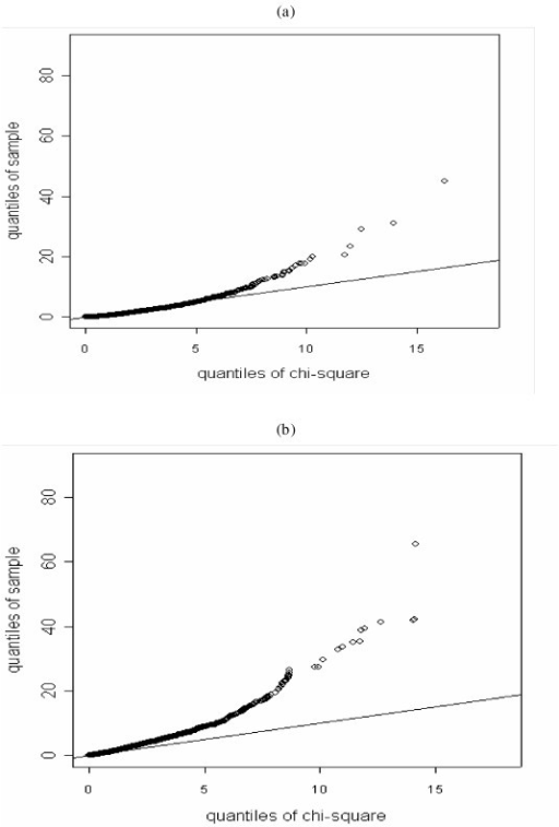 Quantile – Quantile plots of the observed versus the expected Q statistic: (a) with quality adjustment, and (b) without quality adjustment.