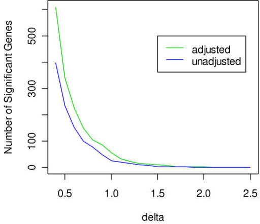 Relationship between number of significantly expressed genes and different delta levels, obtained from fitting the random effects model.