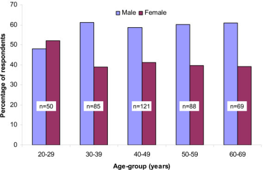 Age-group and gender specific distribution of lifetime history of work-related low back injury (n = 413).