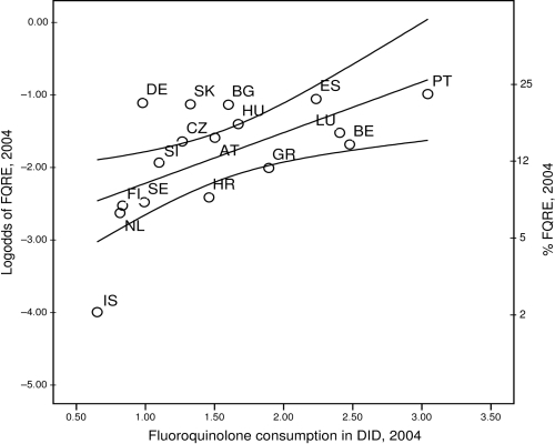 Occurrence of fluoroquinolone-resistant Escherichia coli (FQRE) plotted against outpatient use of fluoroquinolone antimicrobial agents in 17 European countries including 95% confidence intervals. DID, defined daily doses per 1,000 inhabitants. See Table 1 footnote for country designations.