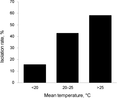 Isolation rate (%) of Legionella pneumophila according to mean environmental temperature on sampling date, Tokyo, Japan.