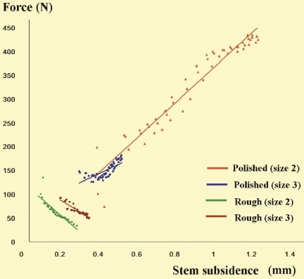 Stem subsidence and compressive force at the cement-bone interface. Stem subsidence in each period was defined as the mean of values in the two consecutive files (20,000 data sets) after the start of each period. The compressive force in each period was defined as the mean of the collected 960 maximum values of sine waves in the two consecutive files after the start of each period. 57 (3 periods x 19 days) averaged values were used for analysis of stem subsidence and the compressive force, respectively. Simple regression analysis, significances, and correlation coefficients (r): P2; y = 369.44x – 3.5987, R2 = 0.935, p < 0.001, r = 0.9667. P3; y = 191.92x + 66.66, R2 = 0.536, p < 0.001, r = 0.7322. R2; y = –347.08x + 128.55, R2 = 0.779, p < 0.001, r = 0.8837. R3; y = –244.51x + 138.91, R2 = 0.8633, p < 0.001, r = 0.9291. y: force; x: stem subsidence, R2 = r2.