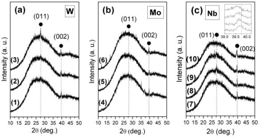 XRD spectra of VO2 films deposited by (a1-a3, b4-b6) DC and (c7-c10) pulsed-DC sputtering, doped with different dopant element and contents: (a1) pure VO2, (a2) V0.97W0.03O2, and (a3) V0.95W0.05O2; (b4) V0.97Mo0.03O2, (b5) V0.94Mo0.06O2, and (b6) V0.89Mo0.11O2; (c7) pure VO2, (c8) V0.96Nb0.04O2, (c9) V0.93Nb0.07O2, and (c10) V0.89Nb0.11O2.