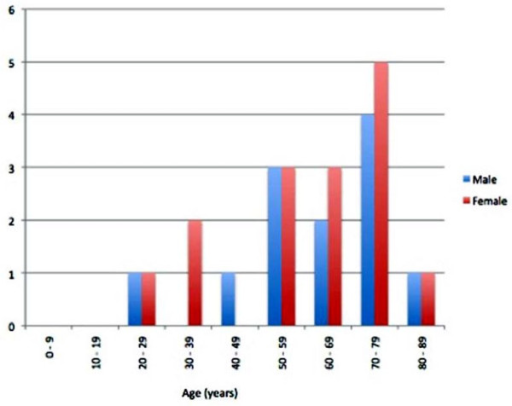 Age and sex distribution of cases.