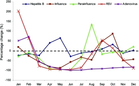 Change in proportion of positive specimens in 2003 for various viruses with reference to period 1998–2002. RSV, respiratory syncytial virus.